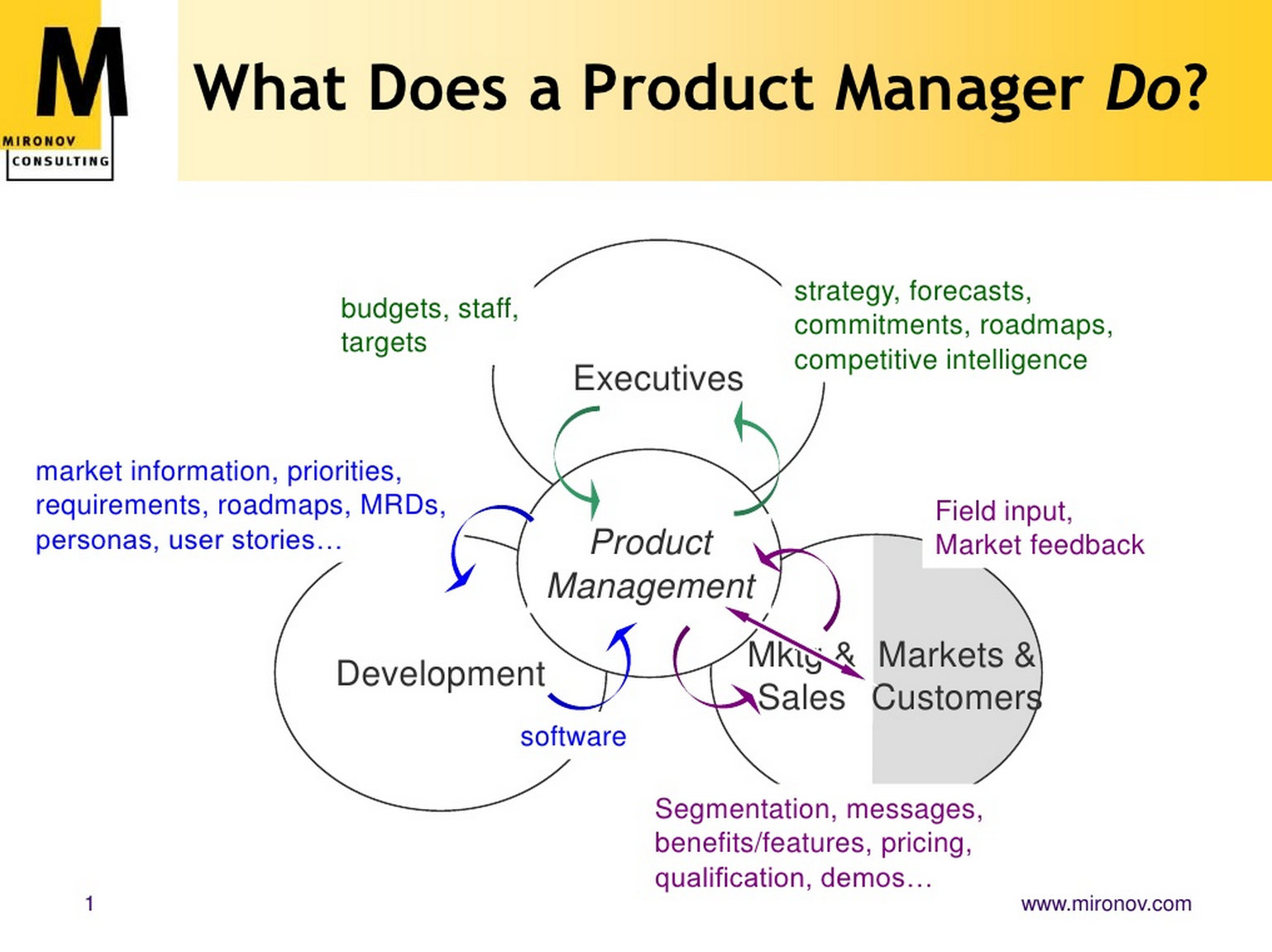 production management Your profit methodical and department-comprehensive recording of planning  and control processes holistic process design and process change recording  of.